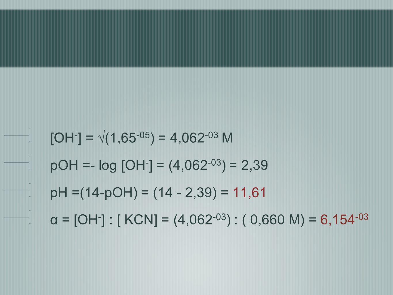 [OH-] = √(1,65-05) = 4,062-03 M pOH =- log [OH-] = (4,062-03) = 2,39. pH =(14-pOH) = (14 - 2,39) = 11,61.